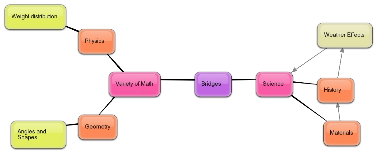 Mathmastermindgeometry Licensed For Noncommercial Use Only LB - Us history concept maps